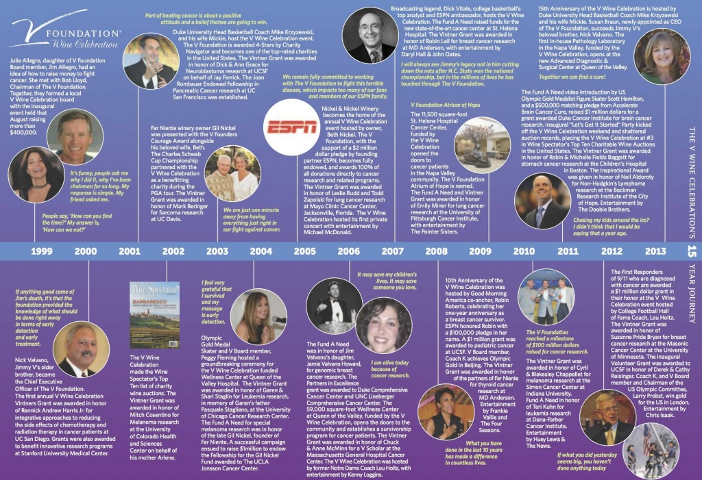 Wine Celebration Timeline